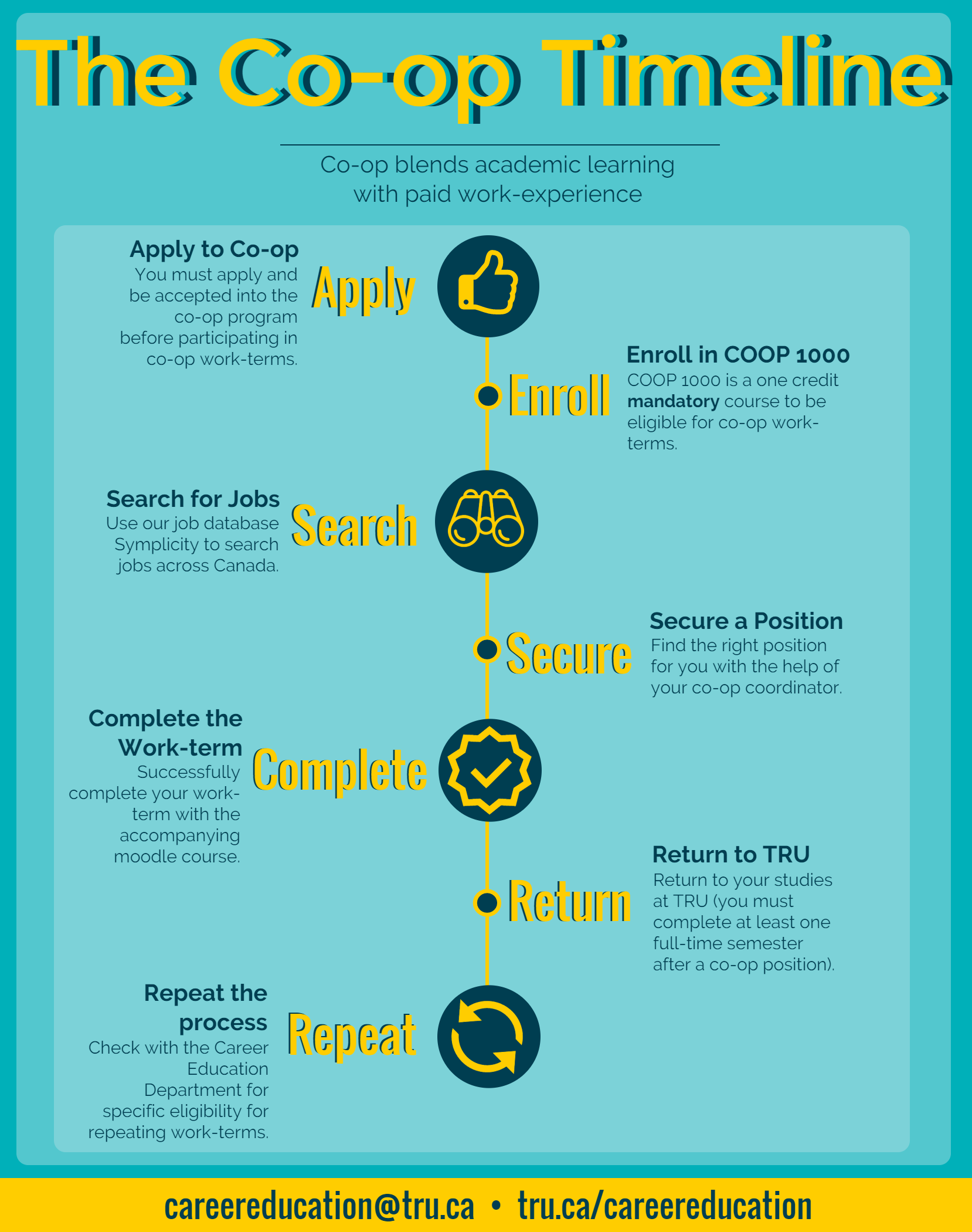cooperative education Cooperative education is a program that offers the student an opportunity to combine classroom learning with on-job-experience cooperative education is a three-way relationship between the student, the college, and the employer.