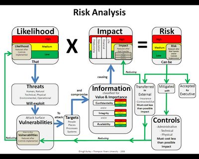 Infosec_Risk_Analysis18054.Jpg