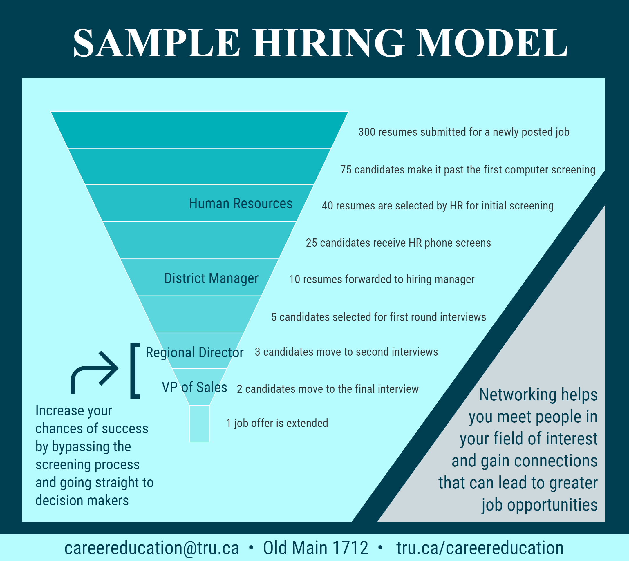Networking Hiring Model