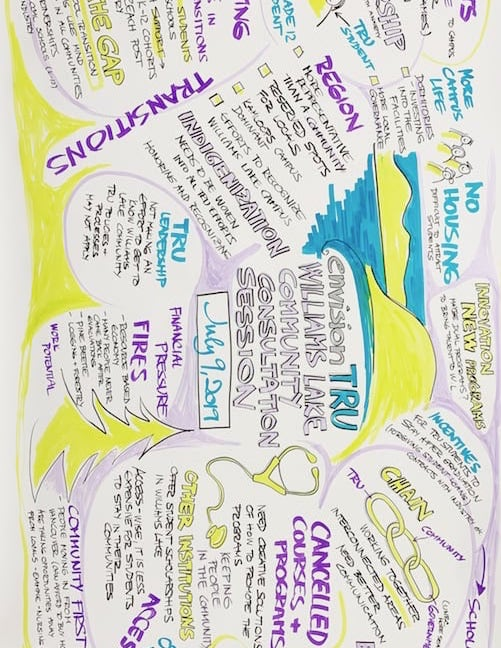 Community Consultation Graphic Recordings