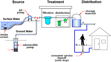 Water Systems Watersafe Bc Thompson Rivers University