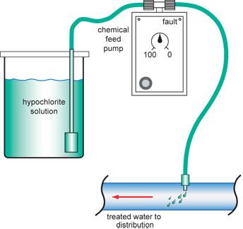 Water Treatment Watersafe Bc Thompson Rivers University