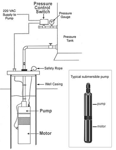 Pumps And Motors Watersafe Bc Thompson Rivers University