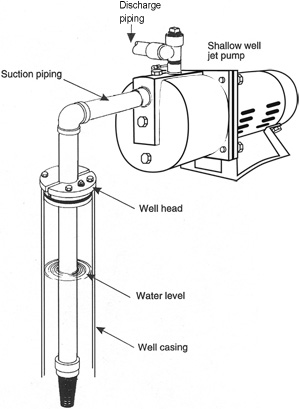 Shallow Well Piping Diagram on residential plumbing diagram