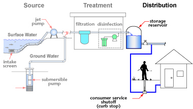 Municipal Public Drinking Water Systems